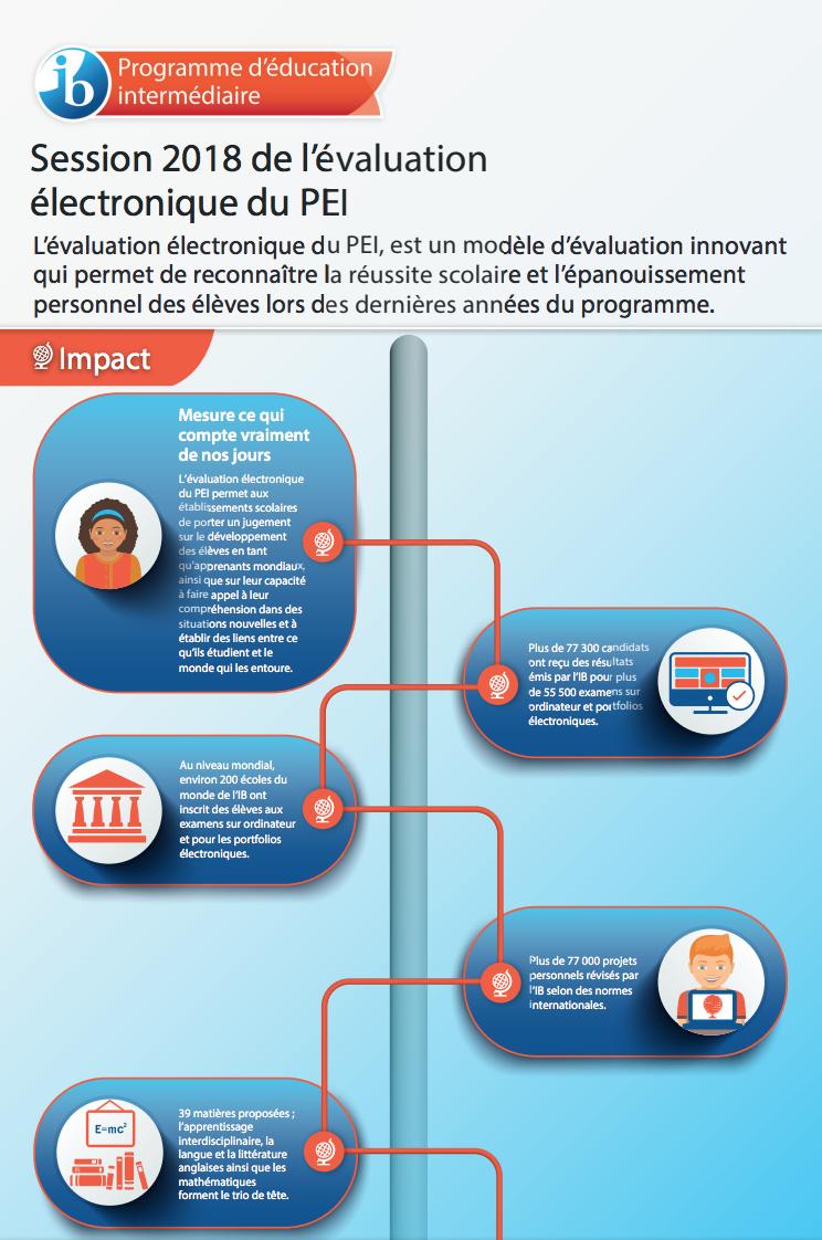 MYP eAssessment infographic